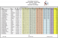 F3A_World_Cup_2013_Results